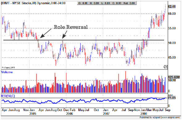 Range Trading Markets