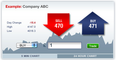 Shares Trading Example