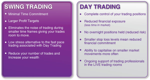 Day trading versus swing trading: Pros and cons