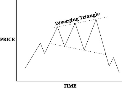 Diverging triangle