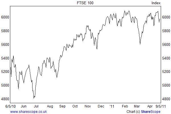 FTSE Index