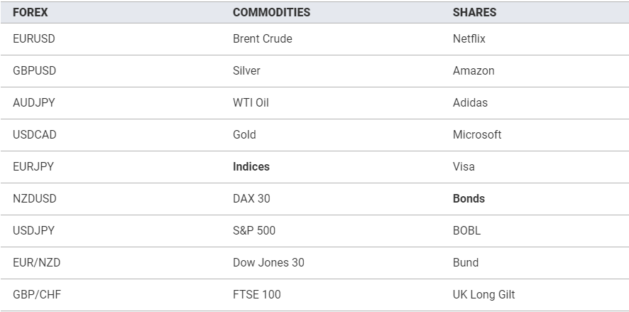 Markets to Trade at Trade Nation